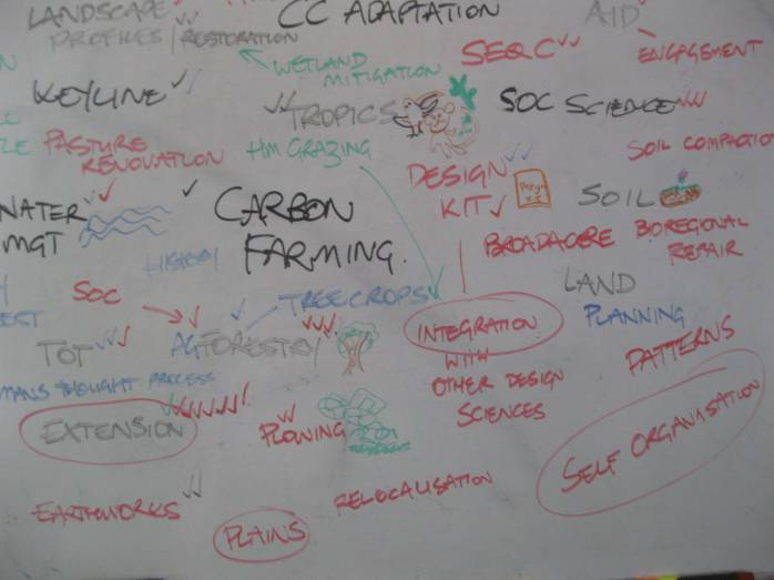 Just a few of the topics mapped out that we would cover in the keyline section