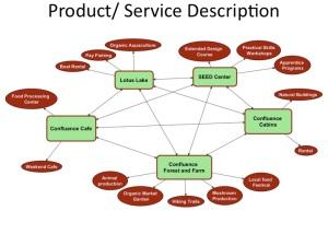 Treasure lake business product/ service description