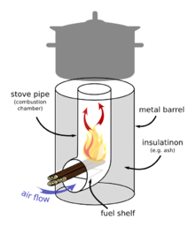 Rocket stove diagram from WIKI