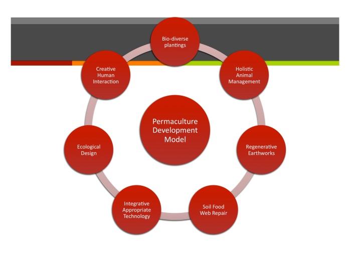 permaculture development model